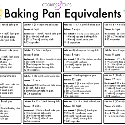 Baking Pan Equivalents Cookies And Cups